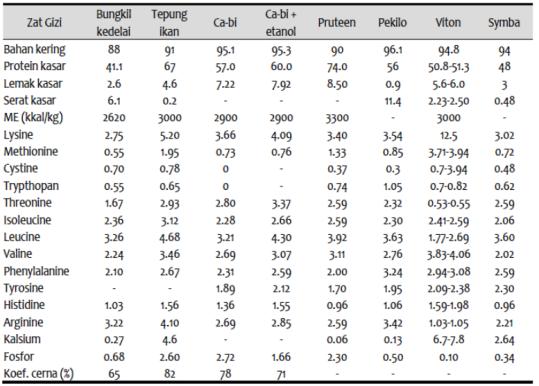 Tabel nilai gizi produk PST
