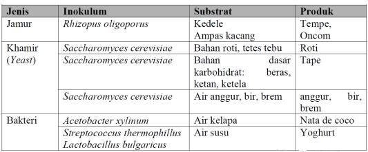 Tabel Produk Fermentasi dari Inokulum